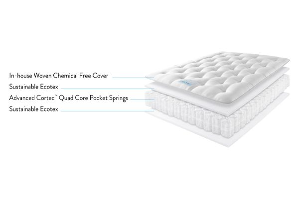 Velocity 750 Mattress Ingredients